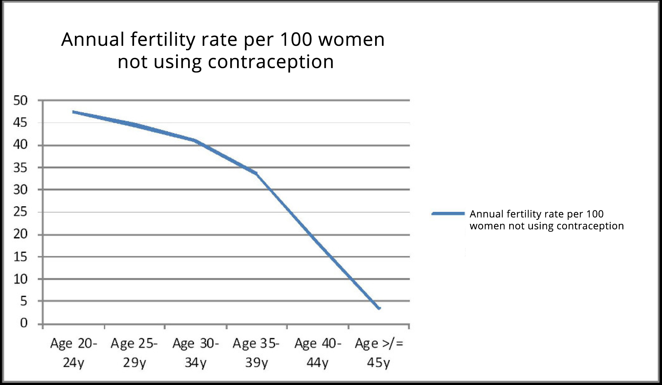 Annual_fertility_rate_per_100_women_not_using_contracepton