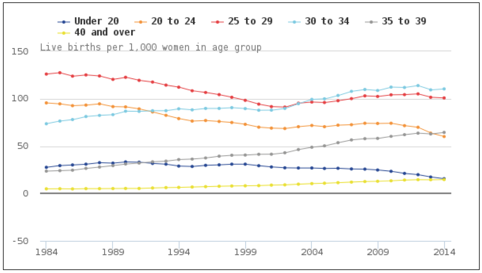 Live births per 1000 women in age group