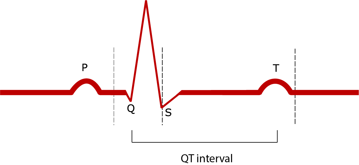 TDP QT Interval
